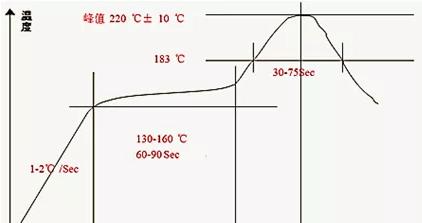 Improvement of reflow (SMT) process pcb