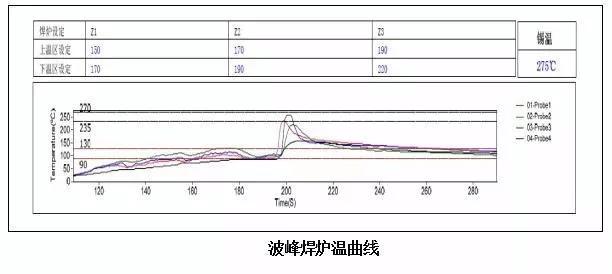 pcb soldering furnace temperature curve